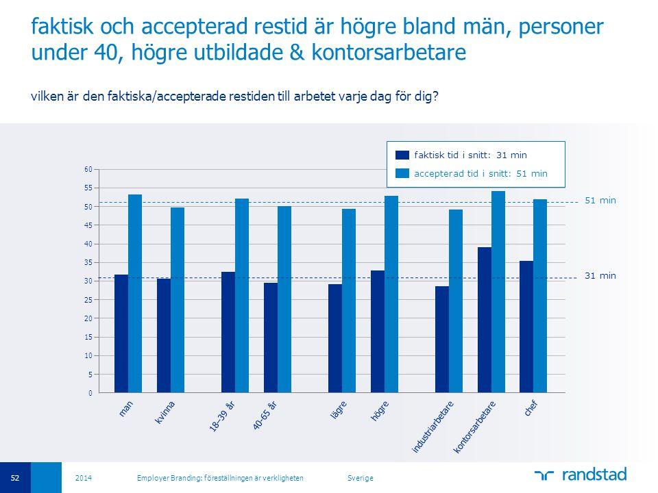 faktisk och accepterad restid är högre bland män, personer under 40, högre utbildade & kontorsarbetare