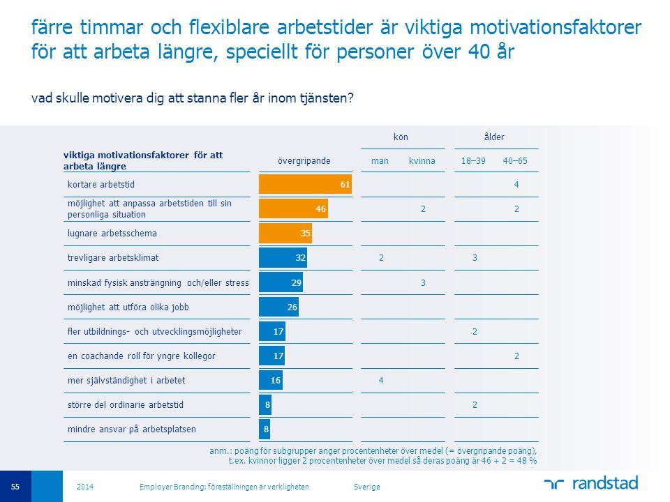 färre timmar och flexiblare arbetstider är viktiga motivationsfaktorer för att arbeta längre, speciellt för personer över 40 år