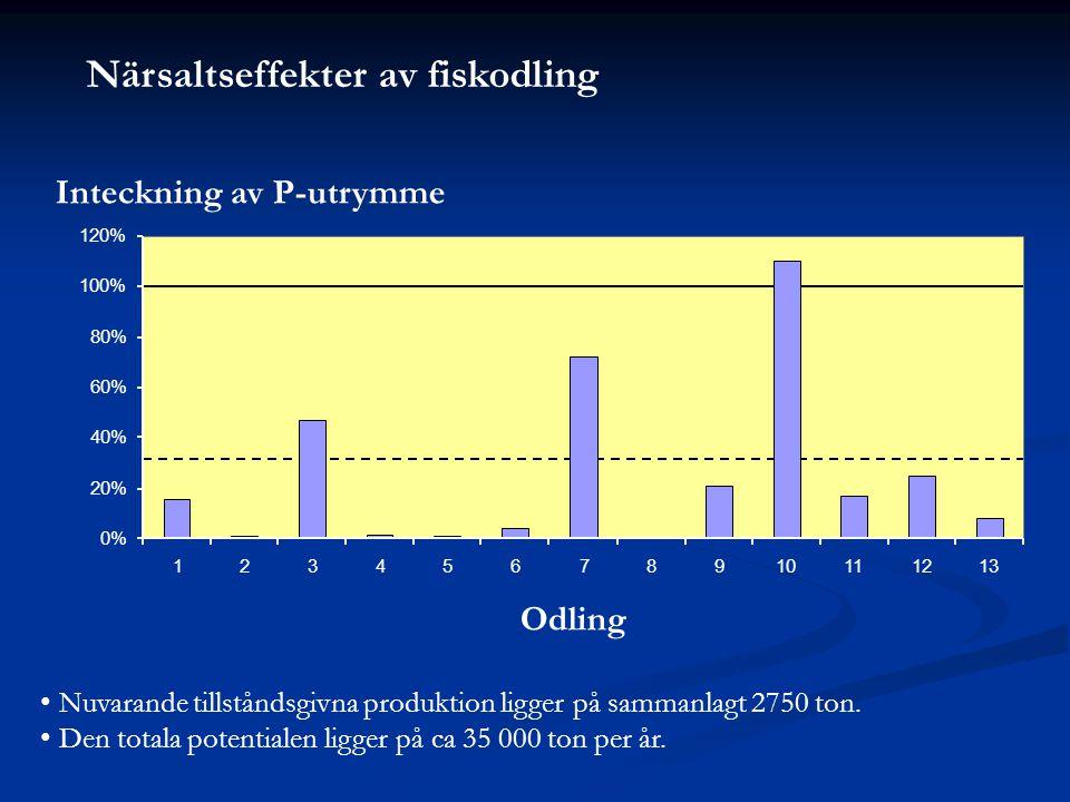 Närsaltseffekter av fiskodling