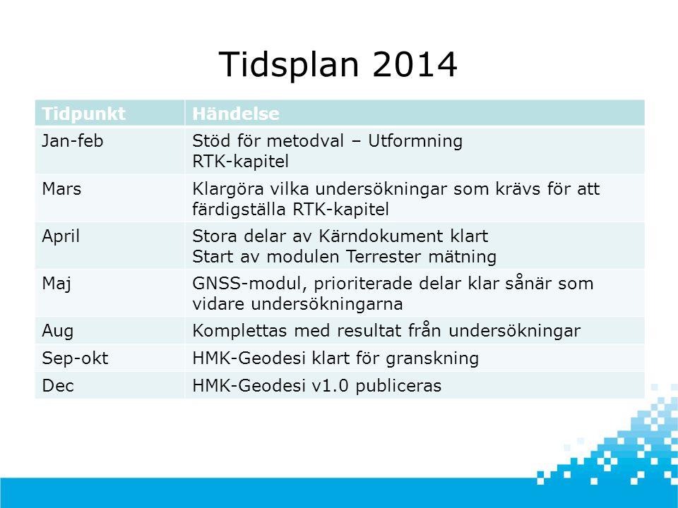 Tidsplan 2014 Tidpunkt Händelse Jan-feb Stöd för metodval – Utformning