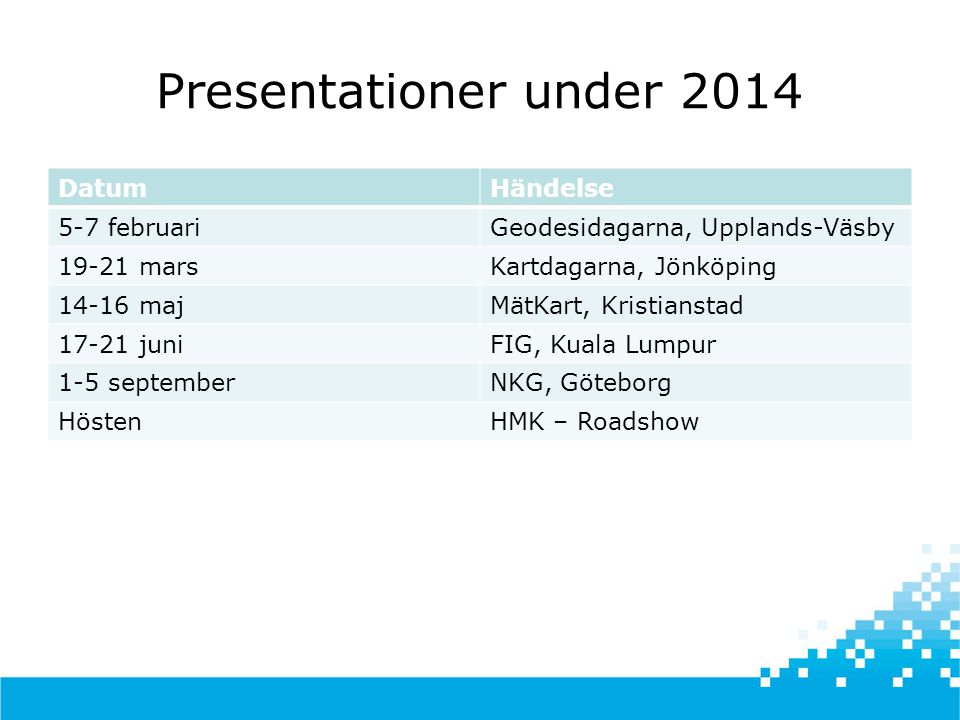 Presentationer under 2014 Datum Händelse 5-7 februari