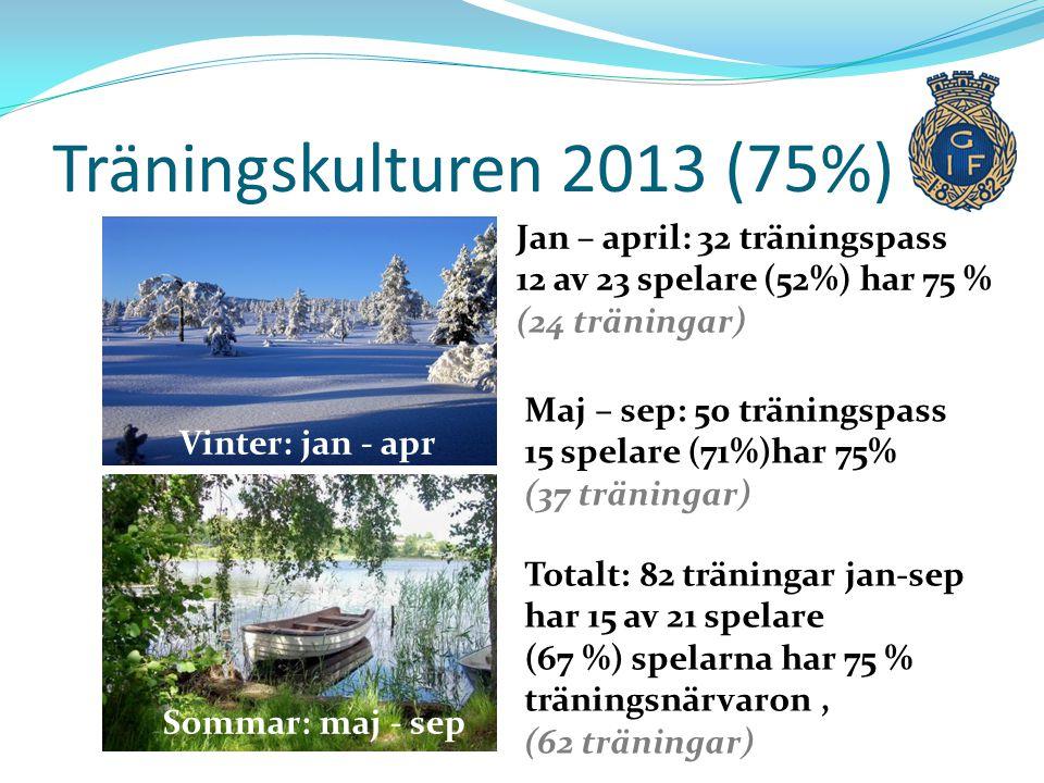 Träningskulturen 2013 (75%) Jan – april: 32 träningspass