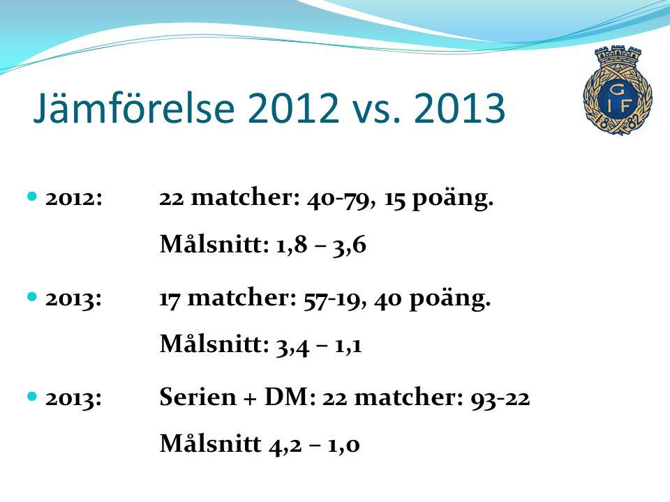 Jämförelse 2012 vs. 2013 2012: 22 matcher: 40-79, 15 poäng. Målsnitt: 1,8 – 3,6. 2013: 17 matcher: 57-19, 40 poäng. Målsnitt: 3,4 – 1,1.