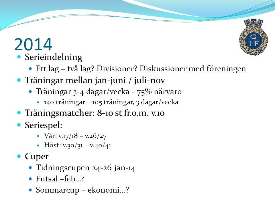 2014 Serieindelning Träningar mellan jan-juni / juli-nov