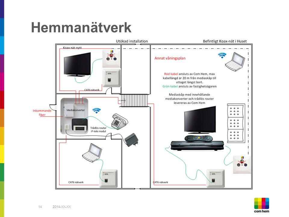Hemmanätverk 2014-XX-XX