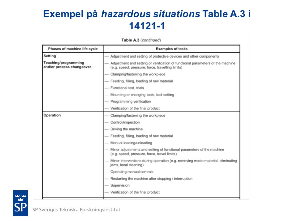 Exempel på hazardous situations Table A.3 i 14121-1