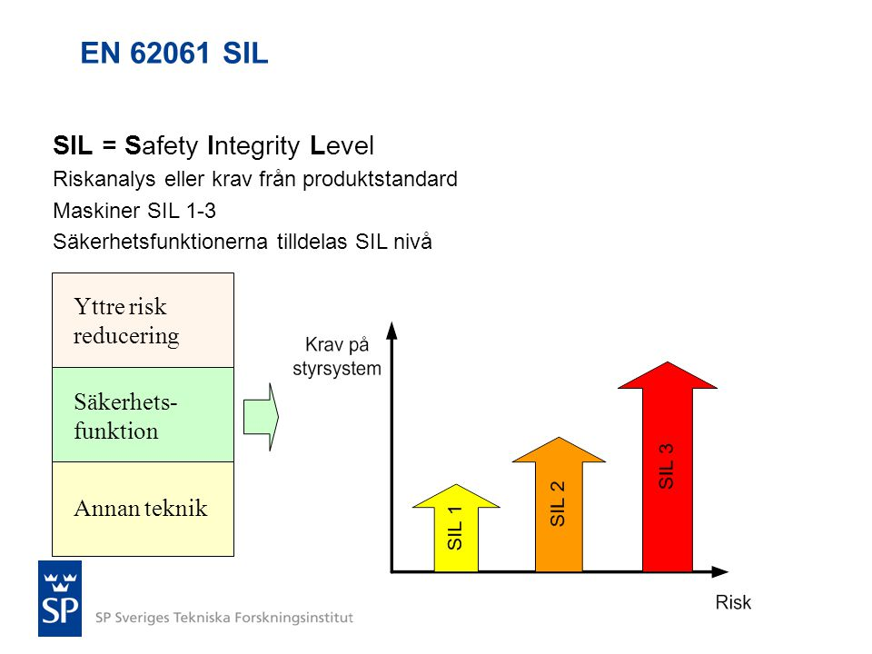 EN 62061 SIL SIL = Safety Integrity Level Yttre risk reducering