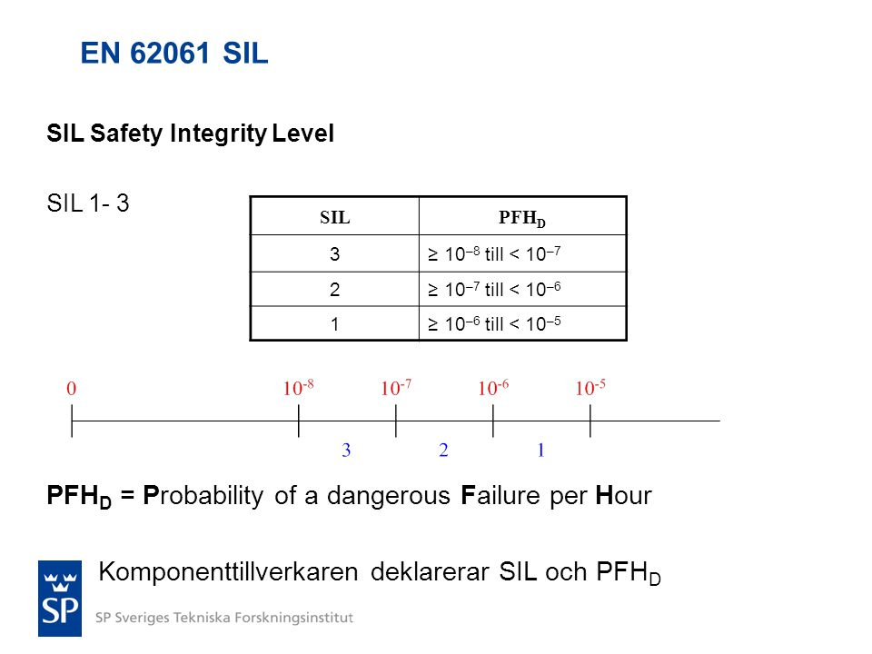 EN SIL PFHD = Probability of a dangerous Failure per Hour