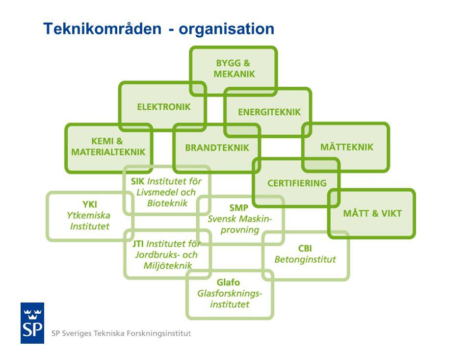 Teknikområden - organisation
