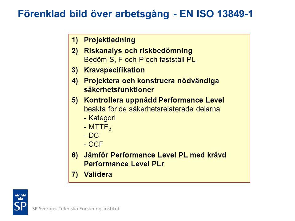 Förenklad bild över arbetsgång - EN ISO 13849-1