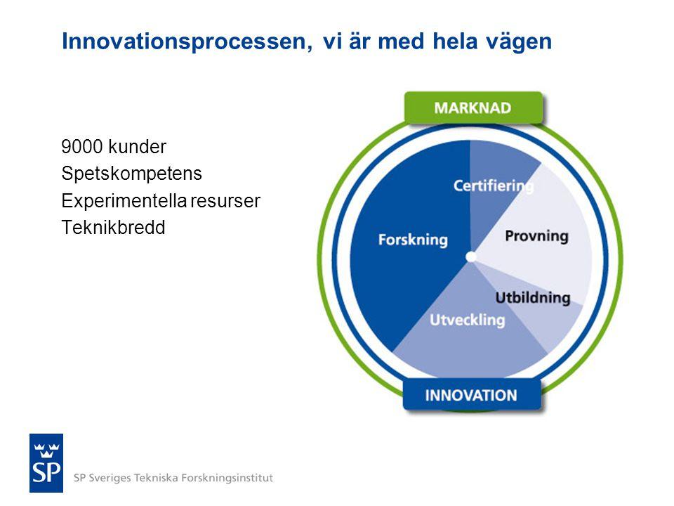 Innovationsprocessen, vi är med hela vägen