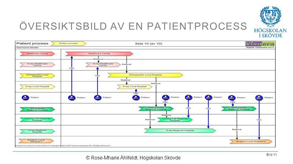 Översiktsbild av en patientprocess
