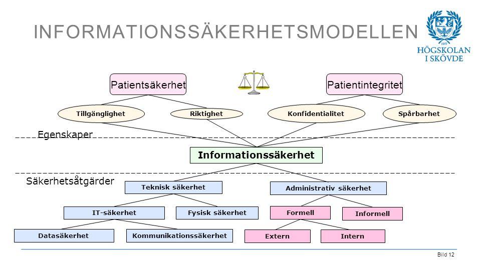 Informationssäkerhetsmodellen