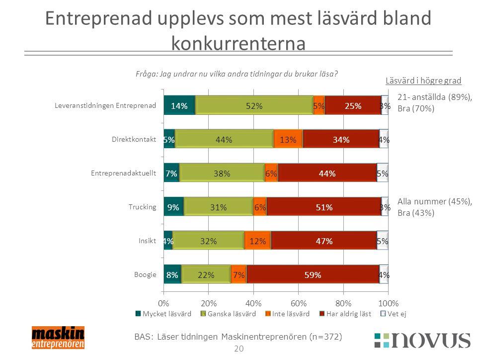Entreprenad upplevs som mest läsvärd bland konkurrenterna