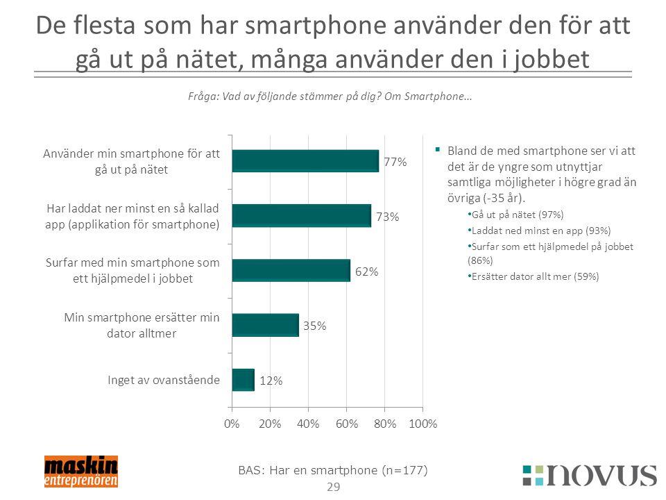 De flesta som har smartphone använder den för att gå ut på nätet, många använder den i jobbet