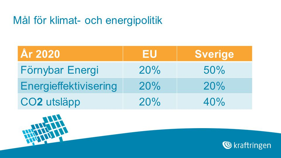 Mål för klimat- och energipolitik År 2020 EU Sverige Förnybar Energi
