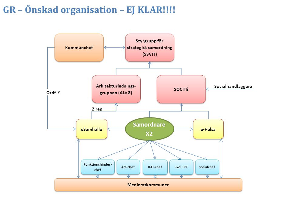 GR – Önskad organisation – EJ KLAR!!!!