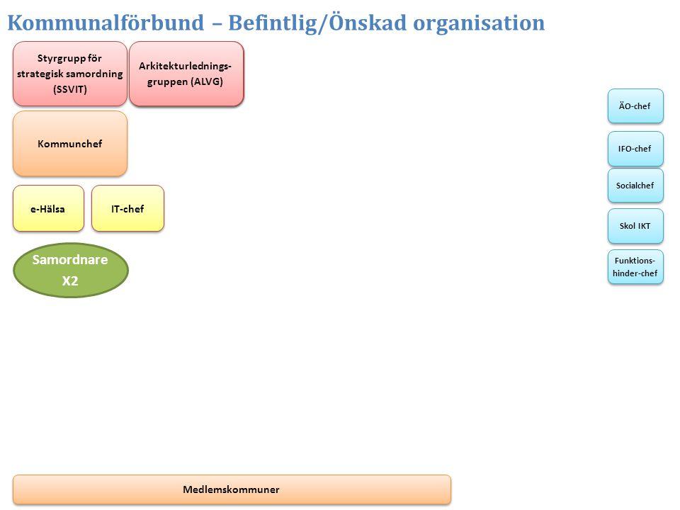 Kommunalförbund – Befintlig/Önskad organisation