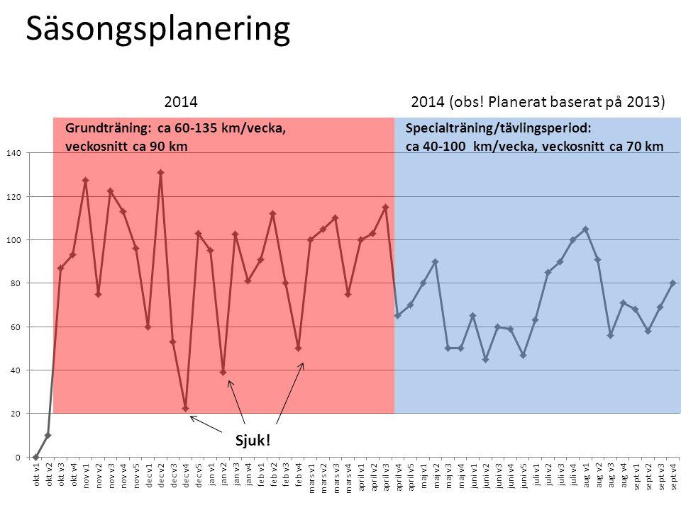 Säsongsplanering Sjuk! 2014 2014 (obs! Planerat baserat på 2013)