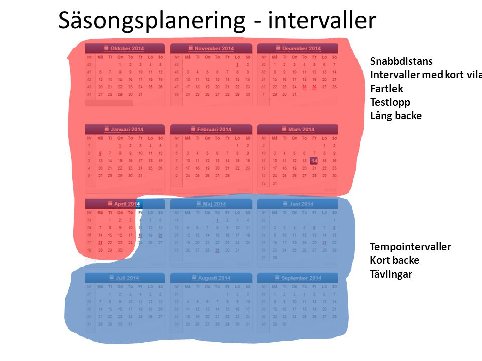 Säsongsplanering - intervaller