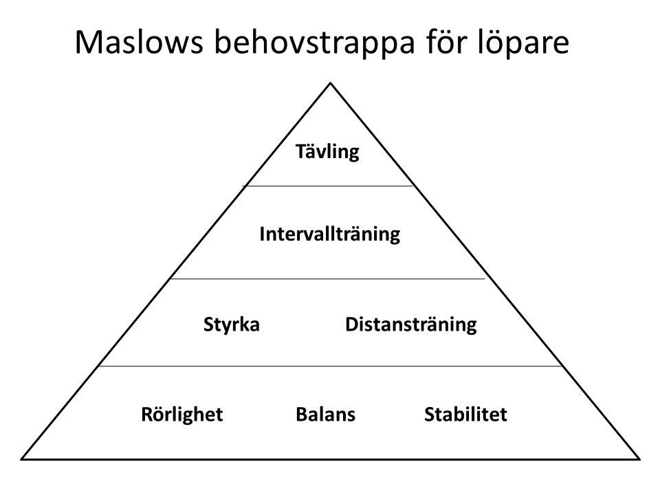 Maslows behovstrappa för löpare