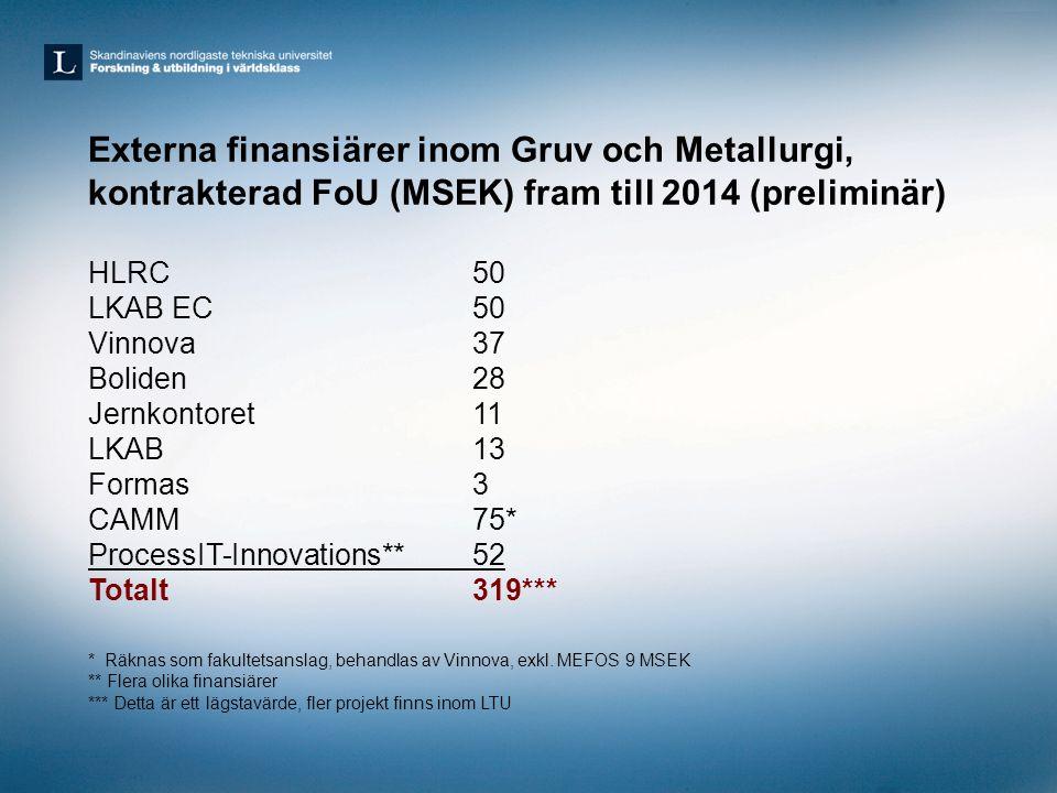 Externa finansiärer inom Gruv och Metallurgi, kontrakterad FoU (MSEK) fram till 2014 (preliminär)