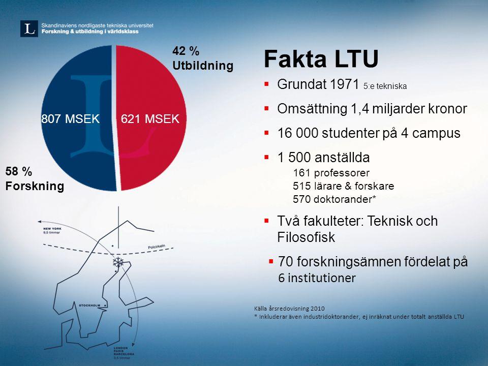 Fakta LTU Grundat 1971 5:e tekniska Omsättning 1,4 miljarder kronor