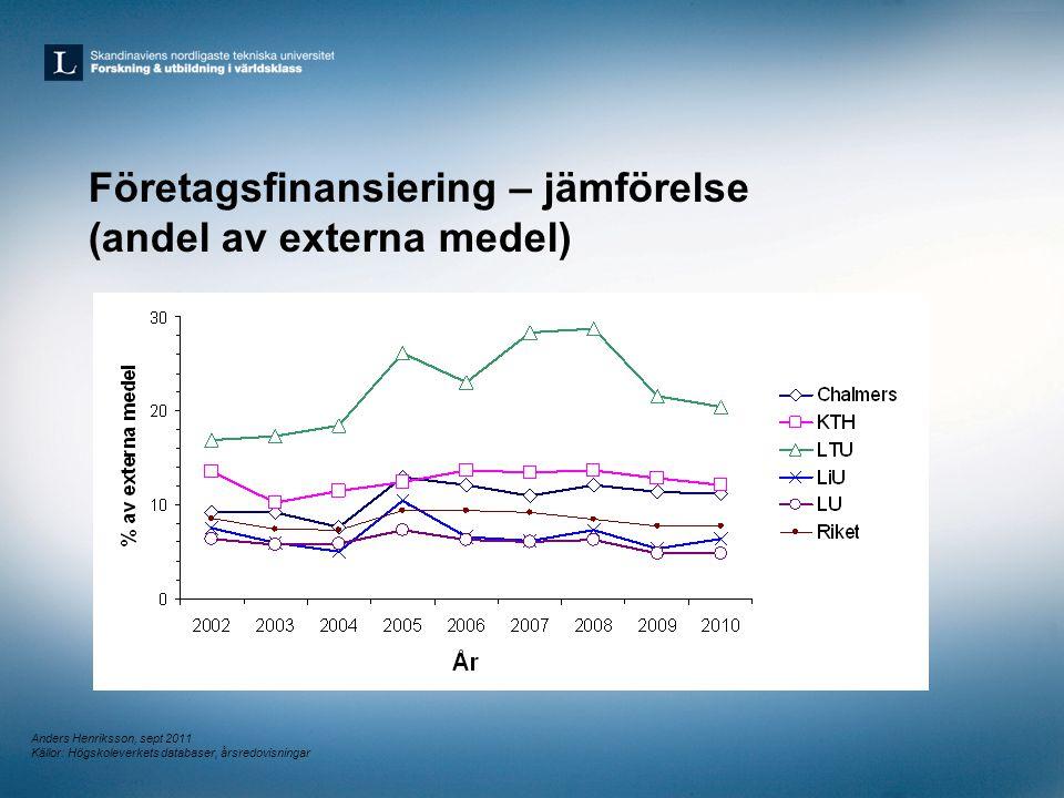 Företagsfinansiering – jämförelse (andel av externa medel)