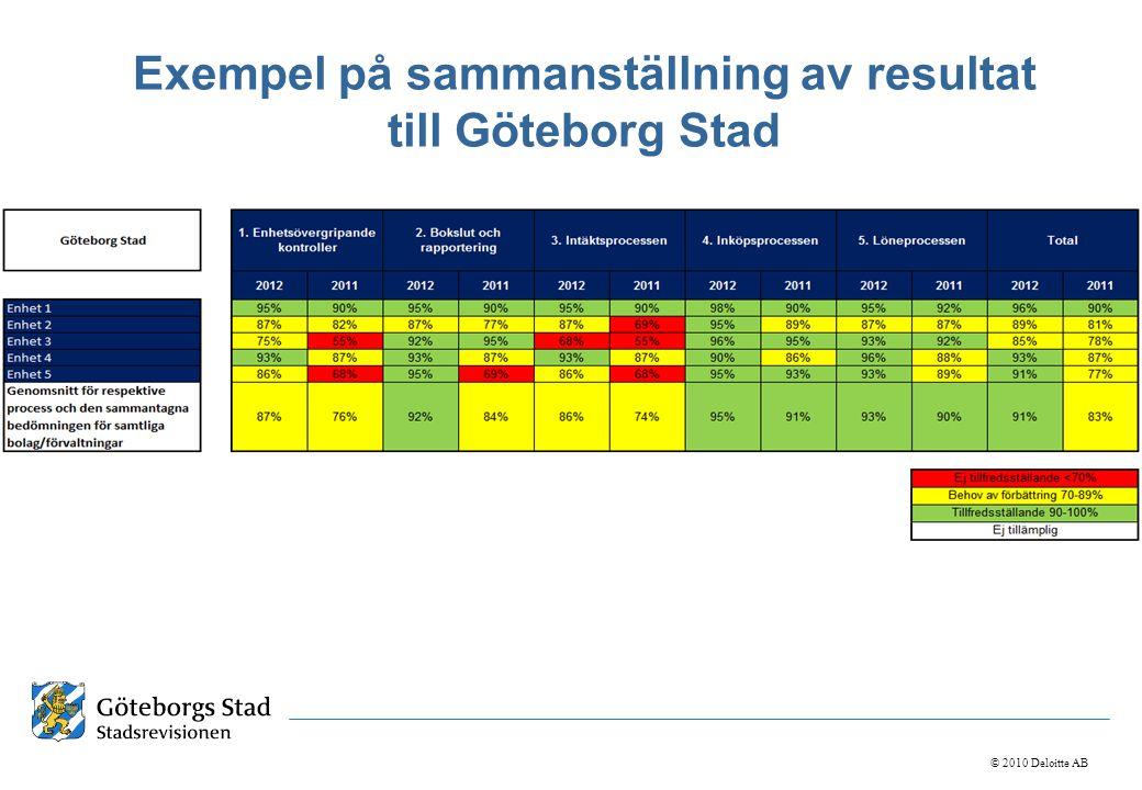 Exempel på sammanställning av resultat till Göteborg Stad