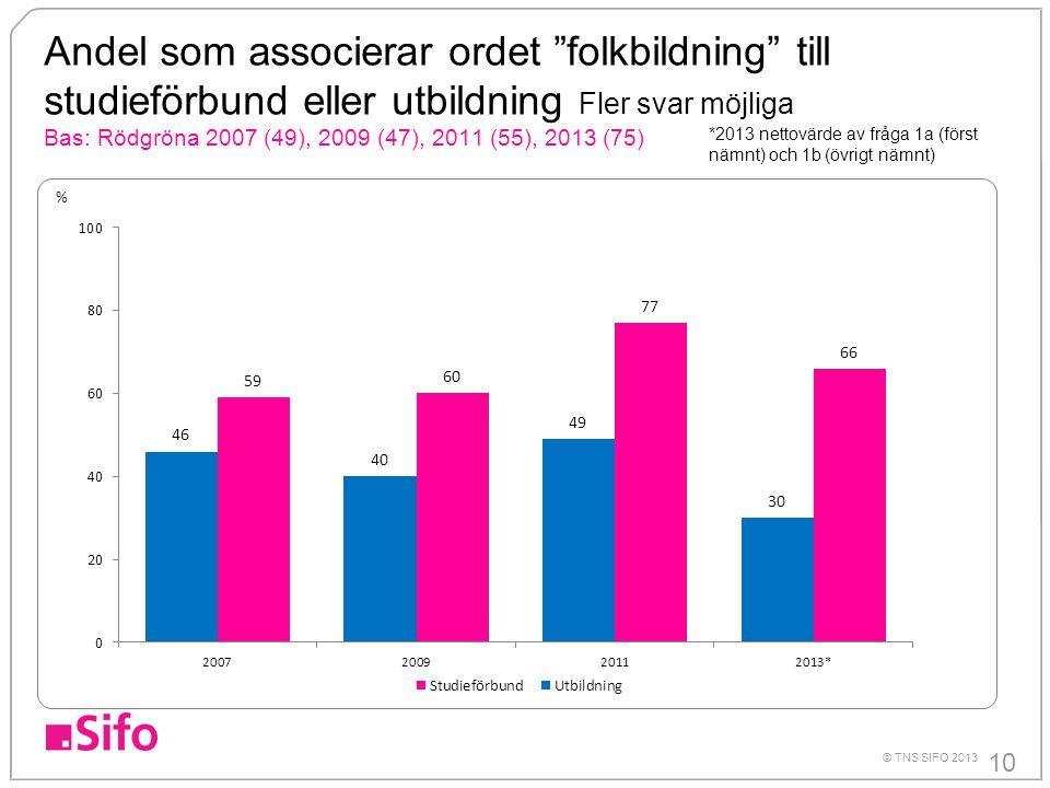 Andel som associerar ordet folkbildning till studieförbund eller utbildning Fler svar möjliga Bas: Rödgröna 2007 (49), 2009 (47), 2011 (55), 2013 (75)