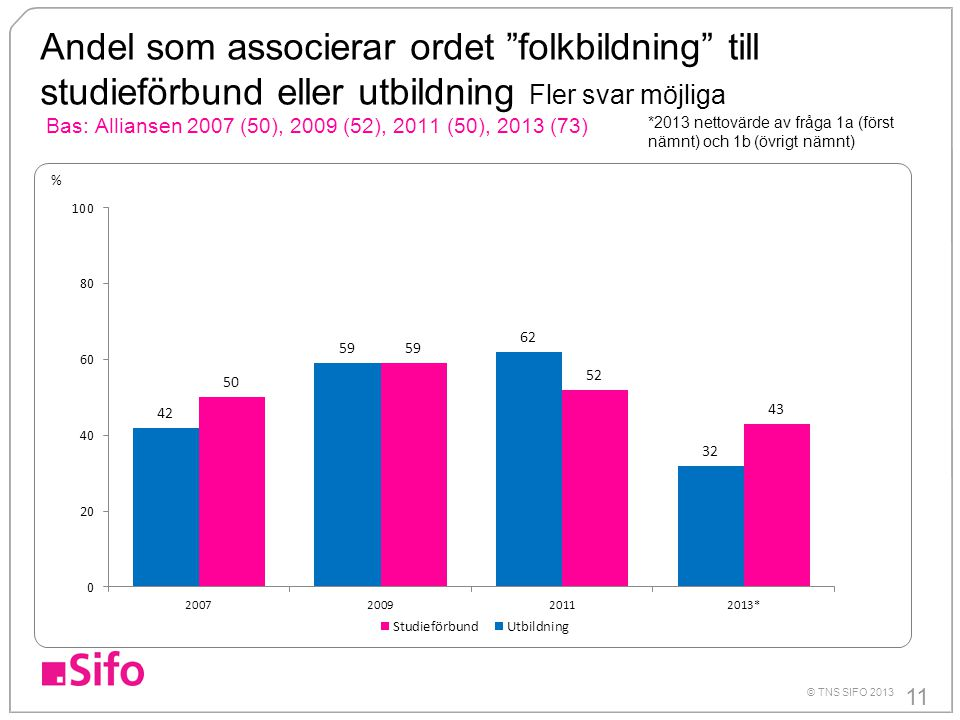 Andel som associerar ordet folkbildning till studieförbund eller utbildning Fler svar möjliga Bas: Alliansen 2007 (50), 2009 (52), 2011 (50), 2013 (73)