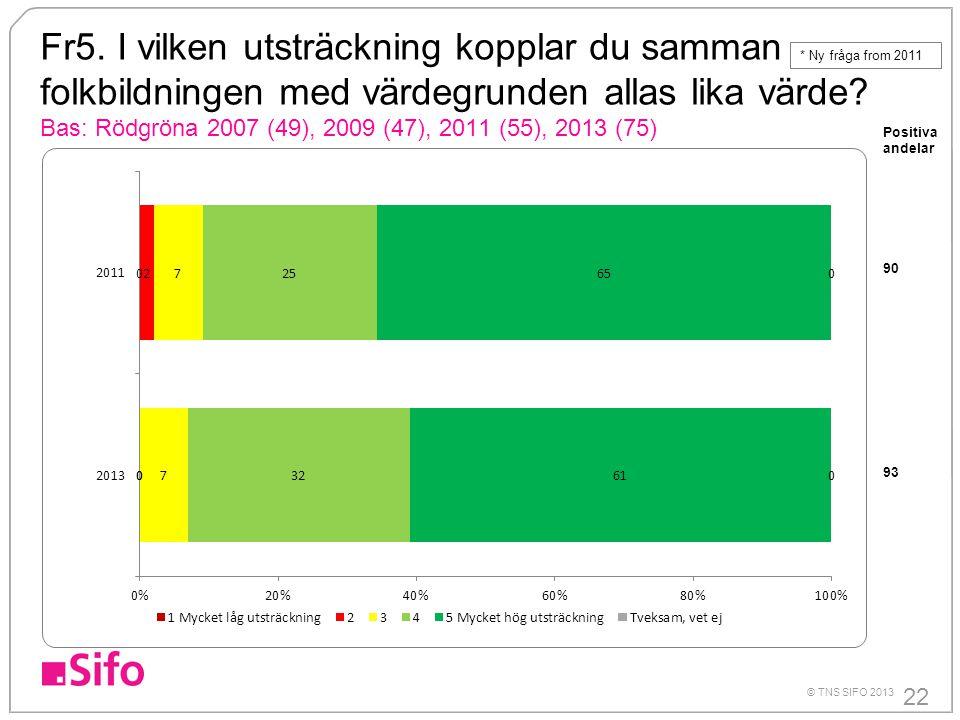 Fr5. I vilken utsträckning kopplar du samman folkbildningen med värdegrunden allas lika värde Bas: Rödgröna 2007 (49), 2009 (47), 2011 (55), 2013 (75)