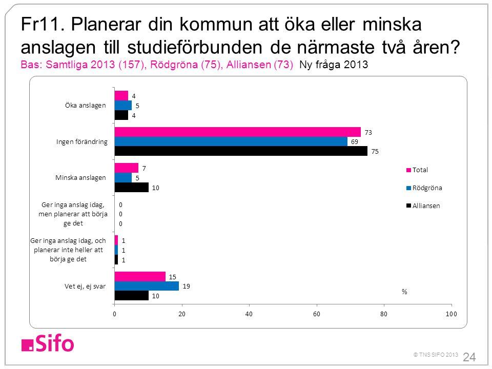 Fr11. Planerar din kommun att öka eller minska anslagen till studieförbunden de närmaste två åren Bas: Samtliga 2013 (157), Rödgröna (75), Alliansen (73) Ny fråga 2013