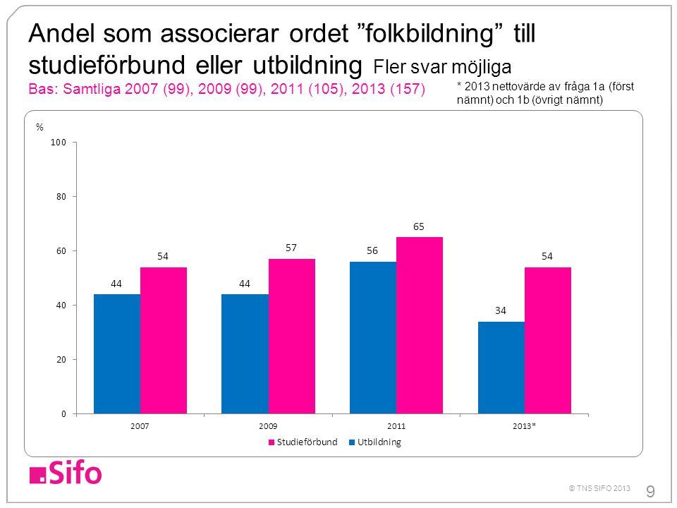 Andel som associerar ordet folkbildning till studieförbund eller utbildning Fler svar möjliga Bas: Samtliga 2007 (99), 2009 (99), 2011 (105), 2013 (157)
