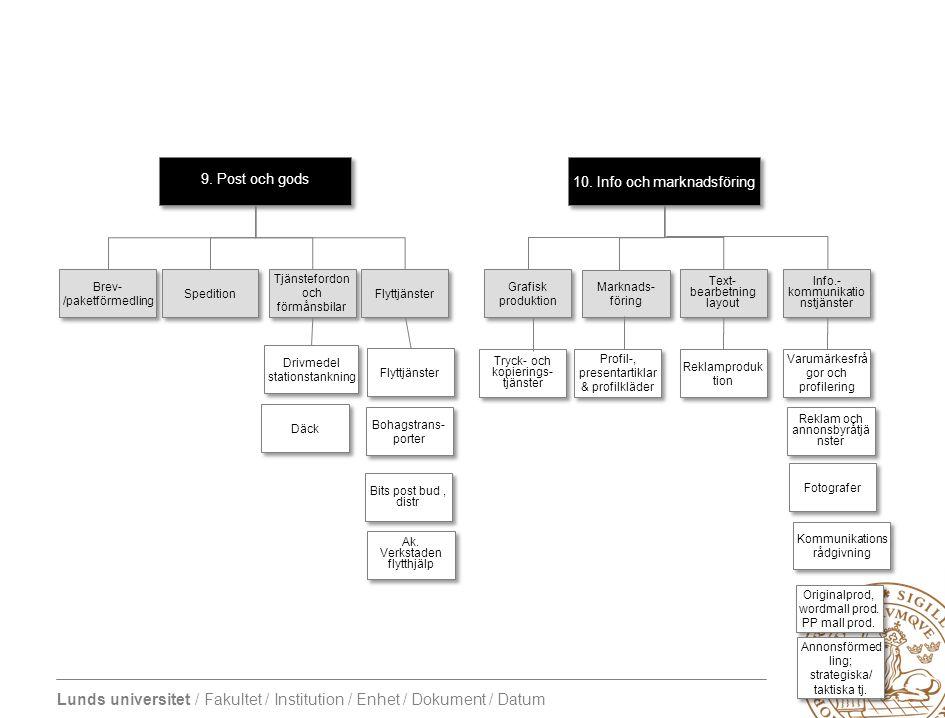 10. Info och marknadsföring