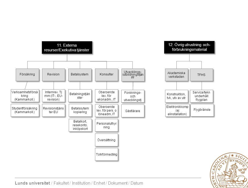 11. Externa resurser/Exekutiva tjänster