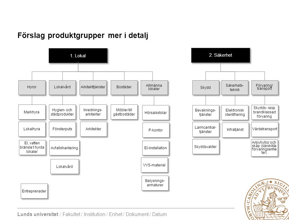 Förslag produktgrupper mer i detalj