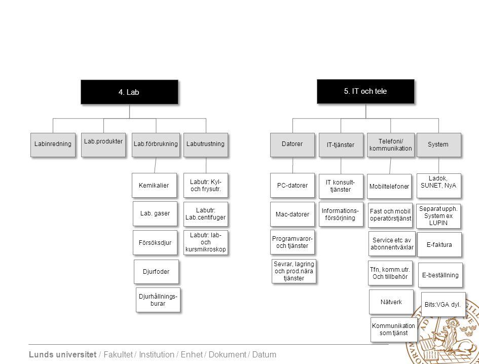4. Lab 5. IT och tele Labinredning Lab.produkter Lab.förbrukning