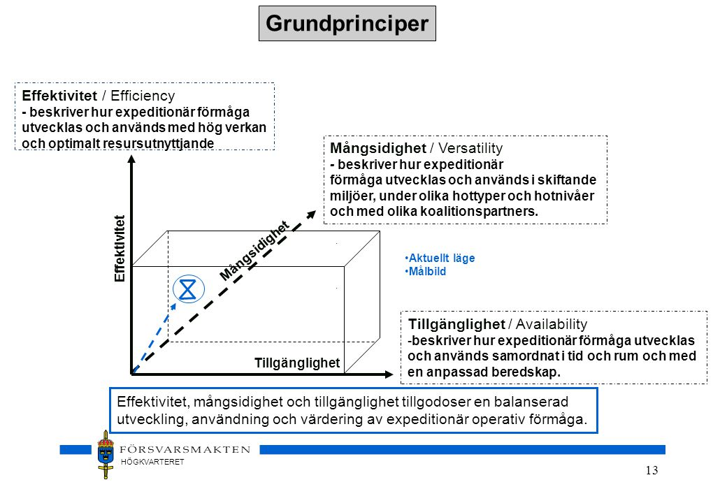 Grundprinciper Effektivitet / Efficiency Mångsidighet / Versatility