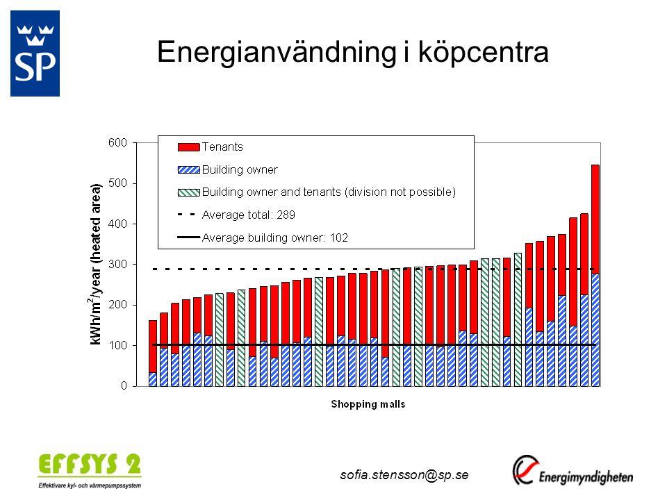 Energianvändning i köpcentra