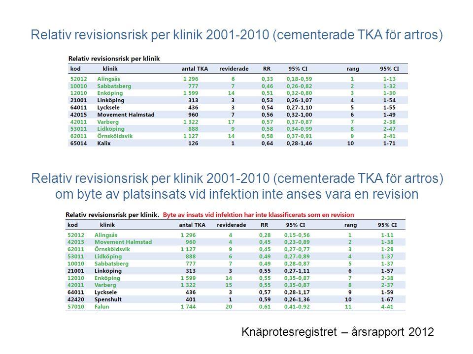 Relativ revisionsrisk per klinik 2001-2010 (cementerade TKA för artros)