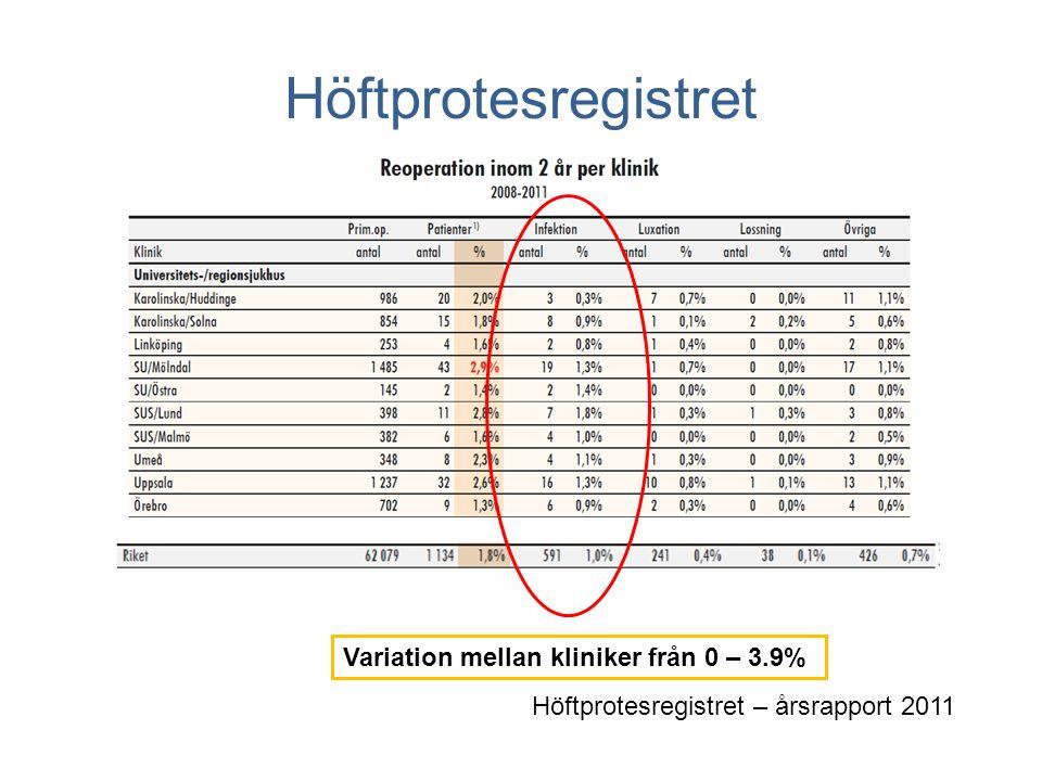 Höftprotesregistret Variation mellan kliniker från 0 – 3.9%