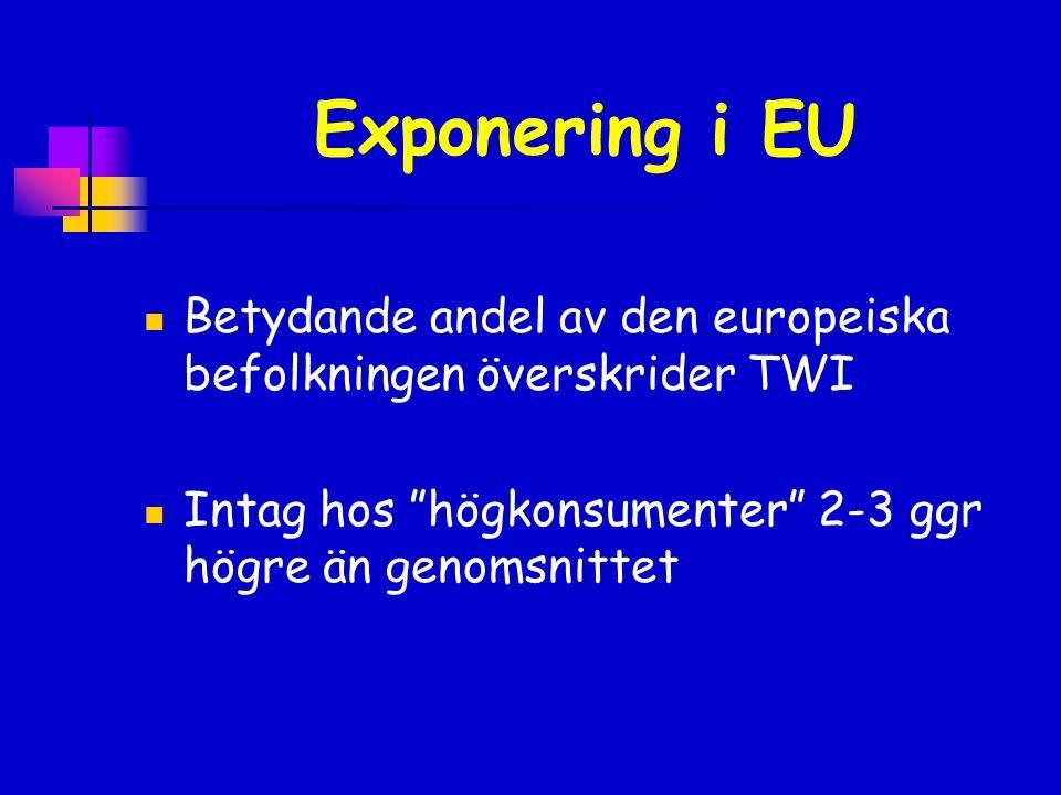Exponering i EU Betydande andel av den europeiska befolkningen överskrider TWI.