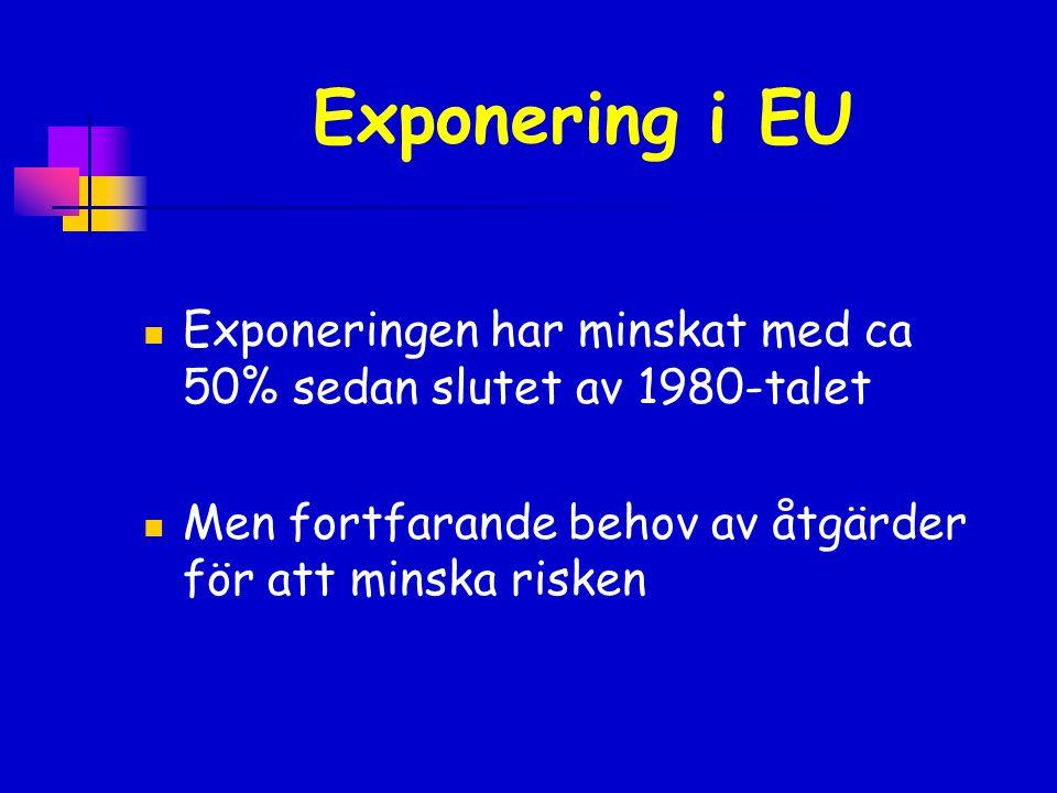 Exponering i EU Exponeringen har minskat med ca 50% sedan slutet av 1980-talet.