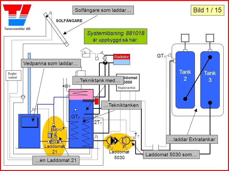 Systemlösning 881018 är uppbyggd så här: