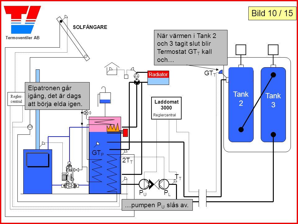 Bild 10 / 15 SOLFÅNGARE. Regler-central. När värmen i Tank 2 och 3 tagit slut blir Termostat GTT kall och…