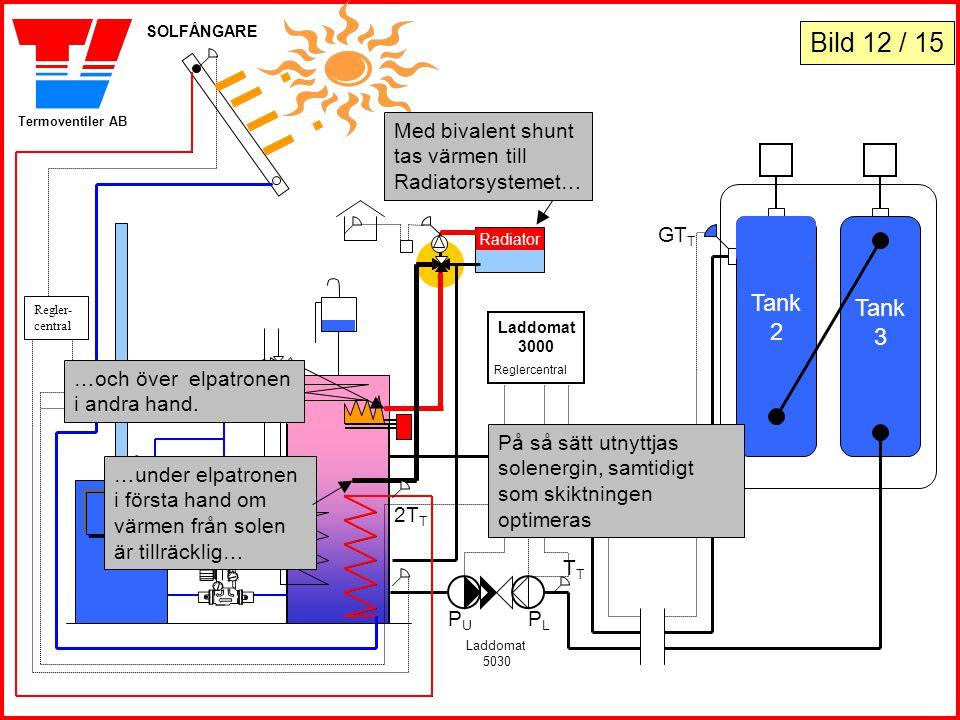 SOLFÅNGARE Bild 12 / 15. Med bivalent shunt tas värmen till Radiatorsystemet… GTT. Tank. 2. Tank.