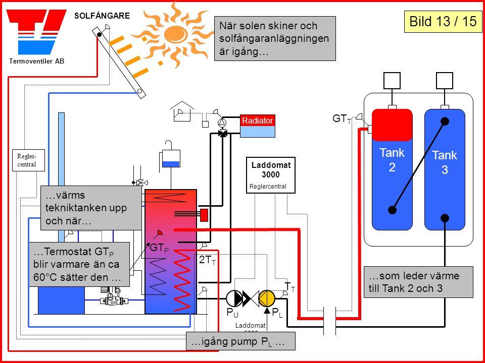 SOLFÅNGARE Bild 13 / 15. När solen skiner och solfångaranläggningen är igång… GTT. Tank. 2. Tank.
