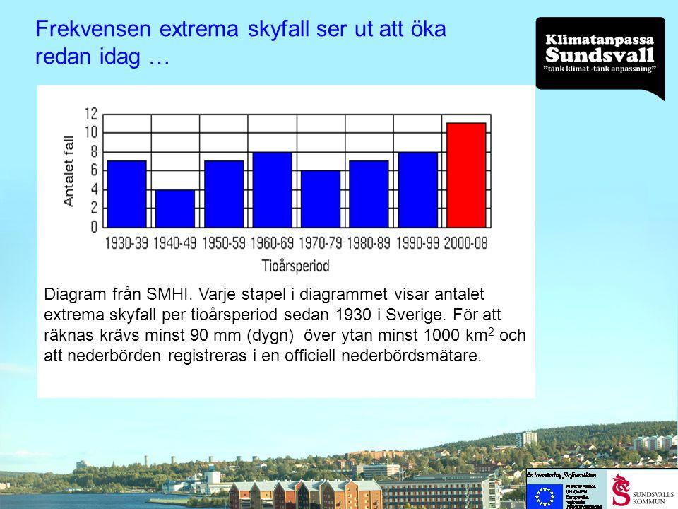 Frekvensen extrema skyfall ser ut att öka redan idag …
