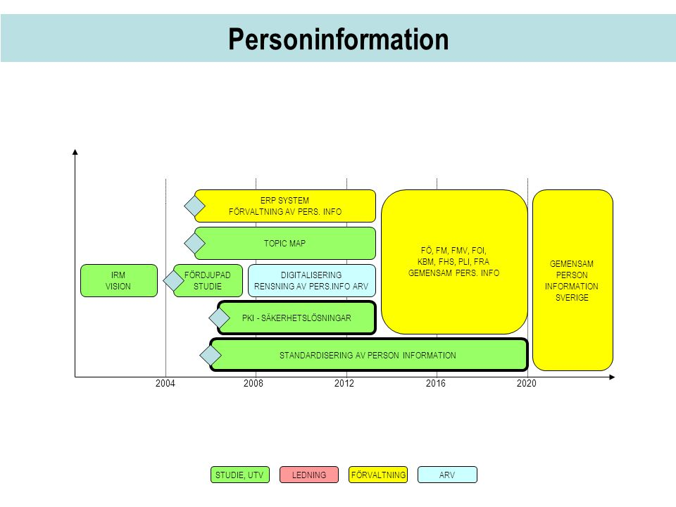 Personinformation 2004 2008 2012 2016 2020 ERP SYSTEM